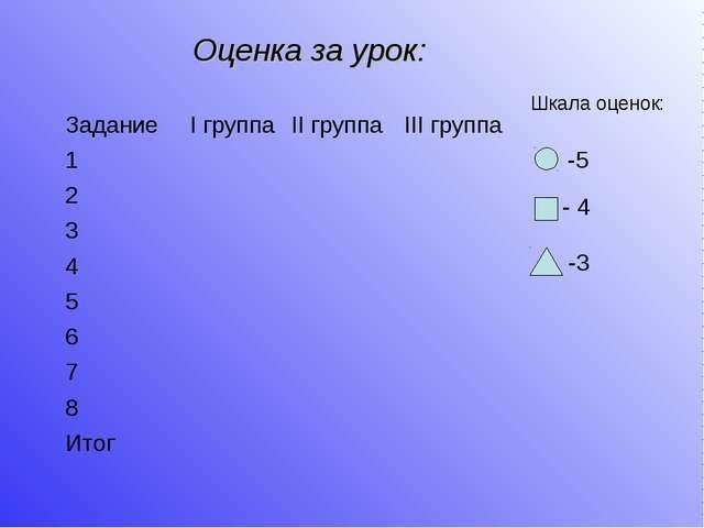 Оценка за урок: Шкала оценок: -5 - 4 -3 Задание І группаІІ группаІІІ групп...