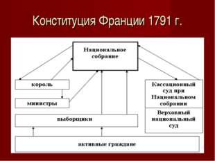 Конституция Франции 1791 г.