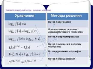 Назовите правильный метод решения уравнения Уравнения Методы решения Метод п