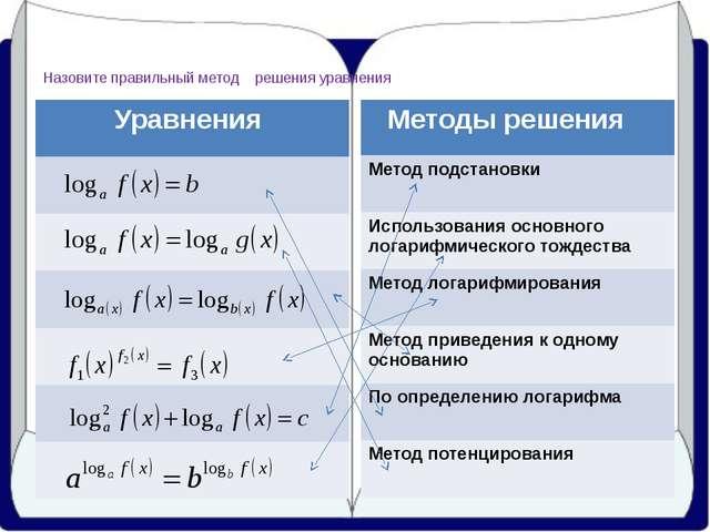 Назовите правильный метод решения уравнения Уравнения Методы решения Метод п...