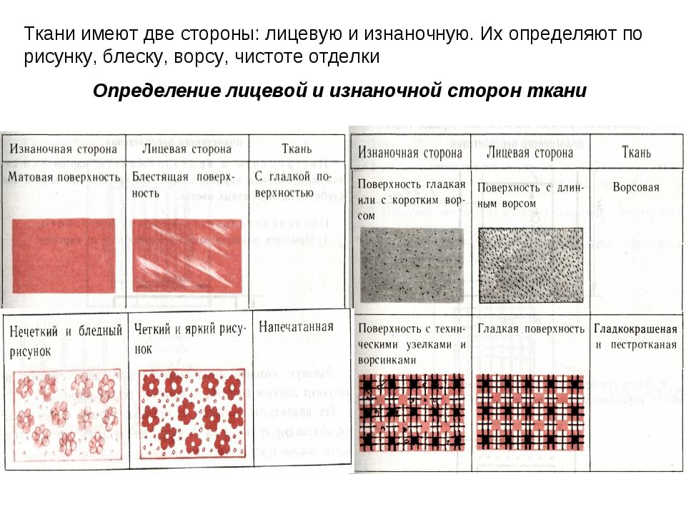 Ткани имеют две стороны: лицевую и изнаночную. Их определяют по рисунку, блес...