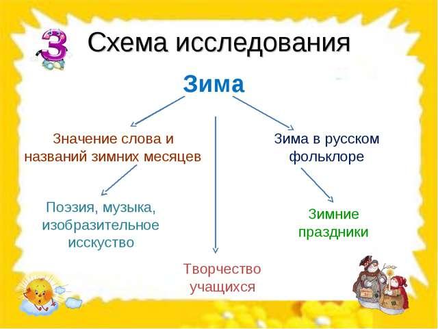 Схема исследования Зима Значение слова и названий зимних месяцев Зима в русск...