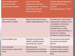 Урок обобщения и систематизации предметных знаний Систематизация предметных з