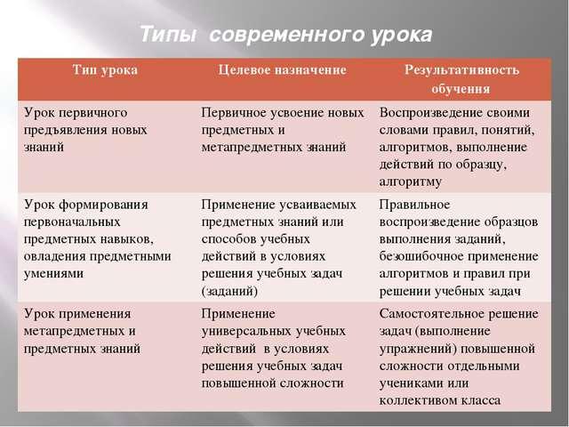 Типы современного урока Тип урока Целевое назначение Результативность обучени...