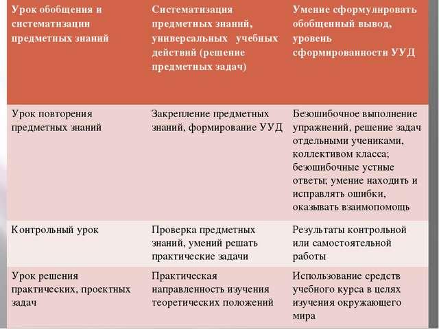 Урок обобщения и систематизации предметных знаний Систематизация предметных з...