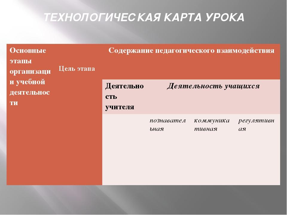 ТЕХНОЛОГИЧЕСКАЯ КАРТА УРОКА Основные этапы организации учебной деятельности Ц...