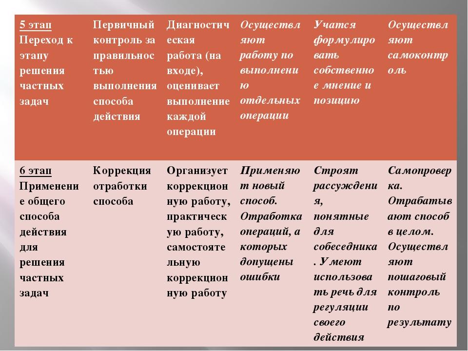 5 этап Переход к этапу решения частных задач Первичный контроль за правильнос...
