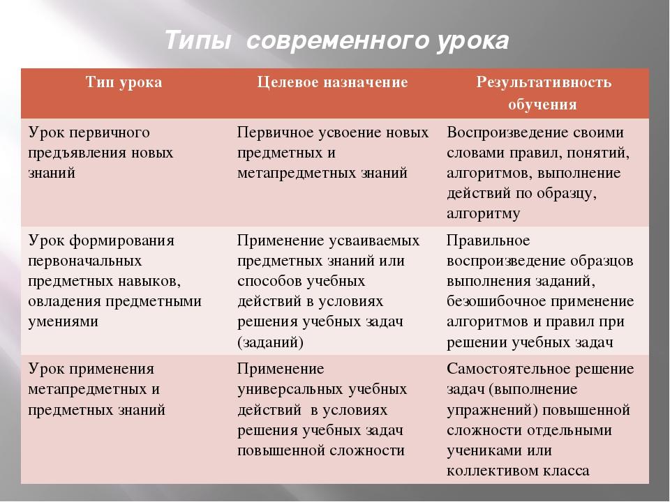 Презентация Современный урок в соответствии с требованиями ФГОС