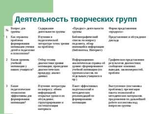 Деятельность творческих групп №Вопрос для группыСодержание деятельности гру