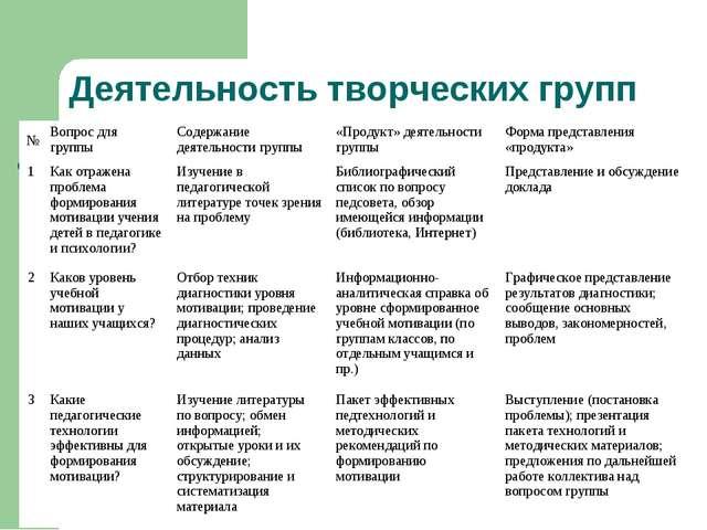 Деятельность творческих групп №Вопрос для группыСодержание деятельности гру...