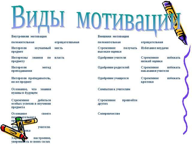 Внутренняя мотивацияВнешняя мотивация положительнаяотрицателшьнаяположите...