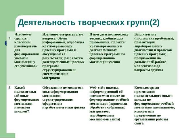 Деятельность творческих групп(2) 4Что может сделать классный руководитель дл...