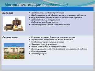 Методы мотивации (продолжение) Волевые Предъявление учебных требований Информ