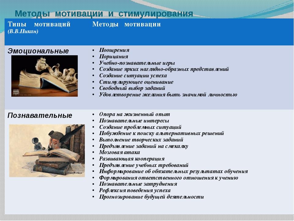 Методы мотивации и стимулирования Типымотиваций (В.В.Пикан) Методы мотивации...
