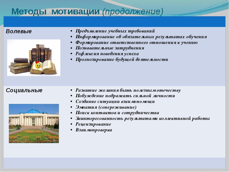 Методы мотивации (продолжение) Волевые Предъявление учебных требований Информ...