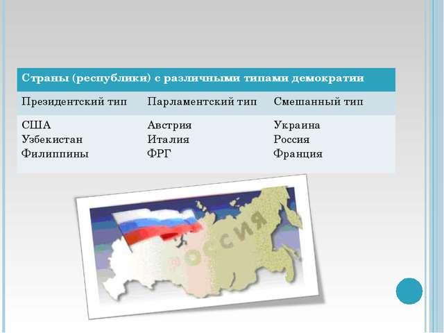 Страны (республики) с различными типами демократии Президентский типПарламе...