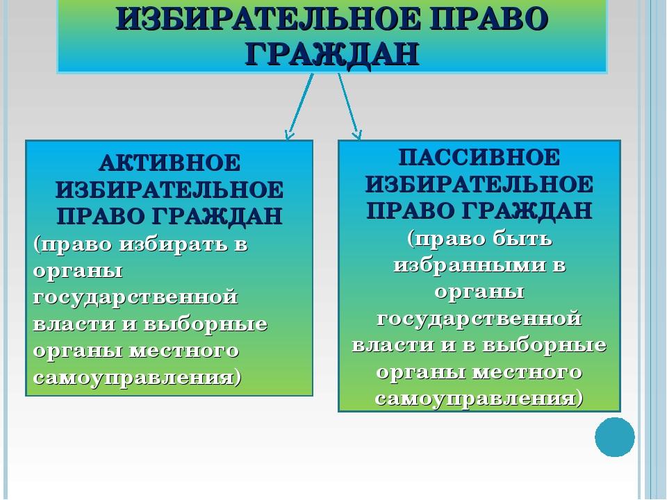ИЗБИРАТЕЛЬНОЕ ПРАВО ГРАЖДАН АКТИВНОЕ ИЗБИРАТЕЛЬНОЕ ПРАВО ГРАЖДАН (право избир...