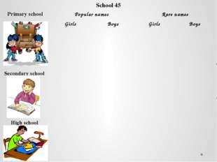 School 45 Primary school Popular names Rare names Girls Boys Girls Boys Secon