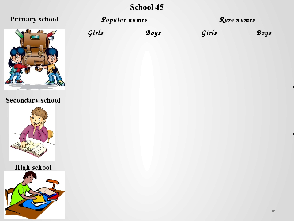 School 45 Primary school Popular names Rare names Girls Boys Girls Boys Secon...