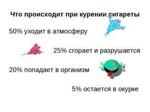 Что происходит при курении сигареты 50% уходит в атмосферу 25% сгорает и разр