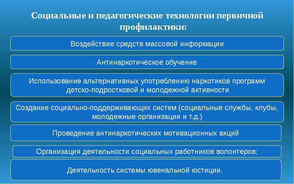 Социальные и педагогические технологии первичной профилактики: Воздействие ср...