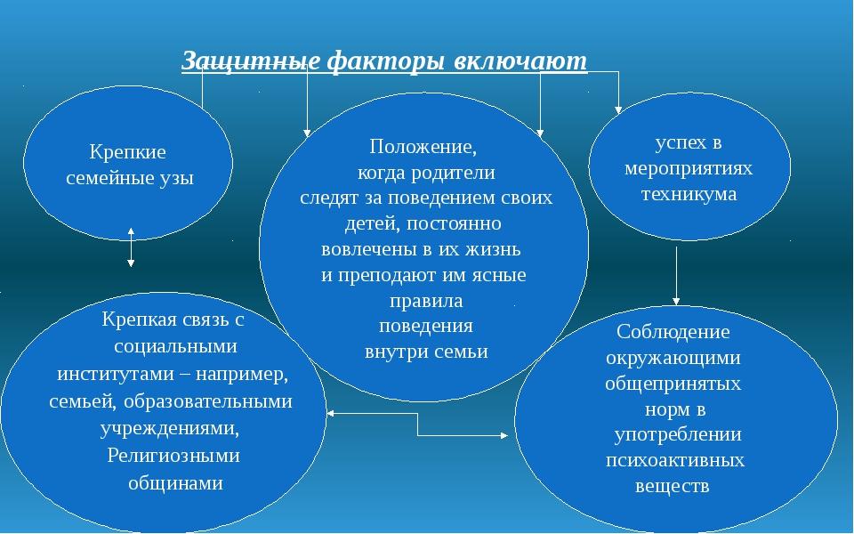 Защитные факторы включают Крепкие семейные узы Положение, когда родители сле...