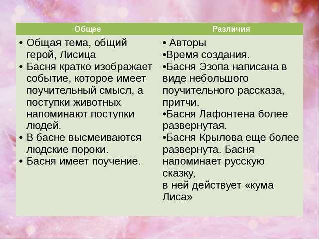 Общее Различия Общая тема, общий герой, Лисица Басня кратко изображает событи...