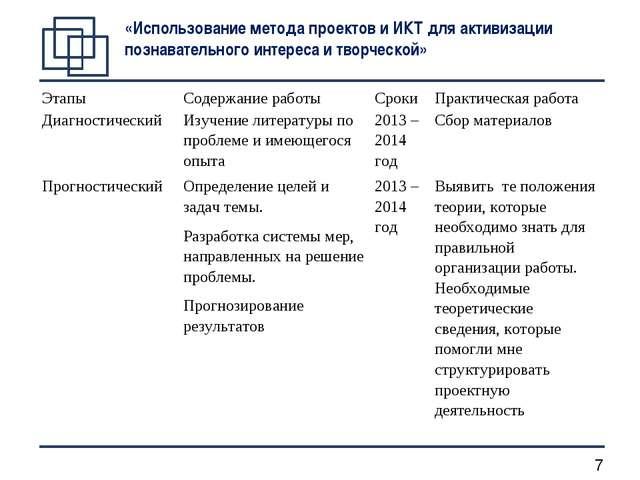 «Использование метода проектов и ИКТ для активизации познавательного интереса...