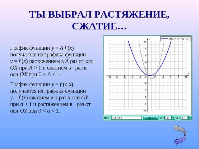График функции y=Af(x) получается из графика функции y=f(x) растяжение...