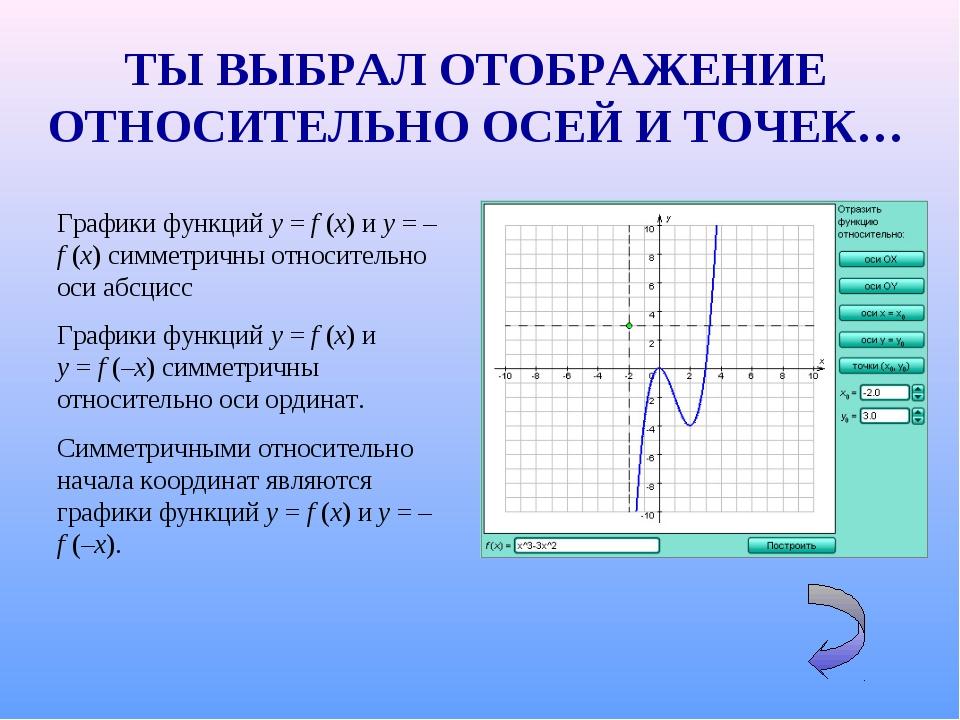 Графики функций y=f(x) и y=–f(x) симметричны относительно оси абсцисс Г...