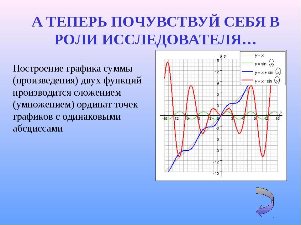 Построение графика суммы (произведения) двух функций производится сложением (...