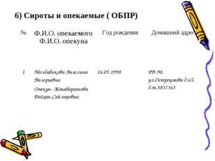 6) Сироты и опекаемые ( ОБПР) №Ф.И.О. опекаемого Ф.И.О. опекунаГод рождения