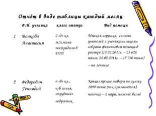 Отчёт в виде таблицы каждый месяц Ф.И. ученика класс статус Вид помощи 1В