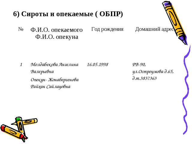 6) Сироты и опекаемые ( ОБПР) №Ф.И.О. опекаемого Ф.И.О. опекунаГод рождения...