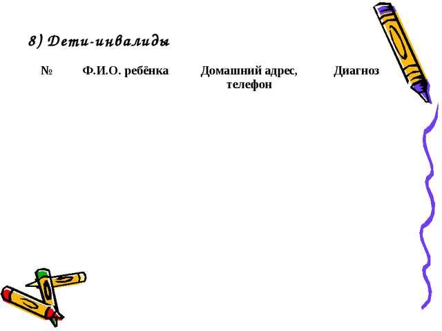 8) Дети-инвалиды №Ф.И.О. ребёнкаДомашний адрес, телефонДиагноз