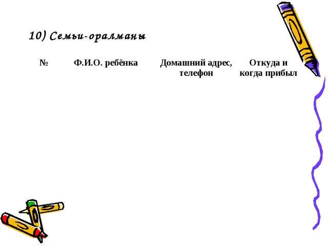 10) Семьи-оралманы №Ф.И.О. ребёнкаДомашний адрес, телефонОткуда и когда пр...