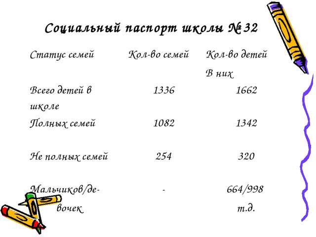 Социальный паспорт школы № 32 Статус семейКол-во семейКол-во детей В них Вс...