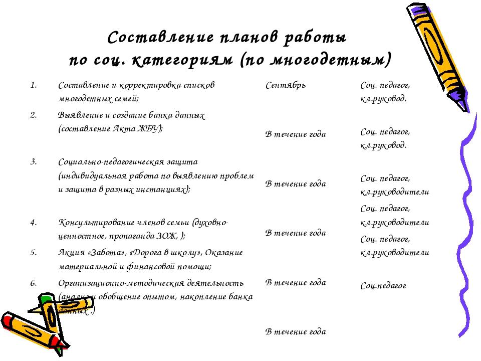 Составление планов работы по соц. категориям (по многодетным) Составление и к...