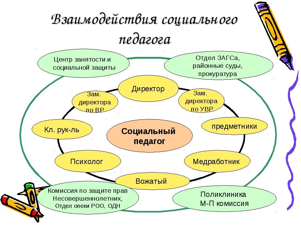 Взаимодействия социального педагога Комиссия по защите прав Несовершеннолетни...