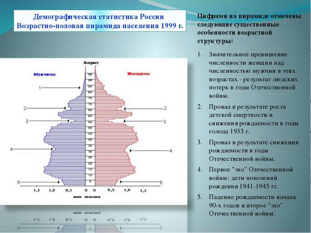 Демографическая статистика России Возрастно-половая пирамида населения 1999 г...