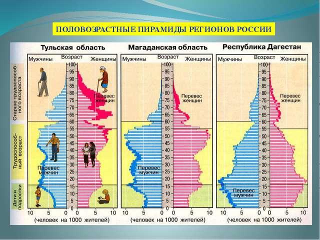ПОЛОВОЗРАСТНЫЕ ПИРАМИДЫ РЕГИОНОВ РОССИИ