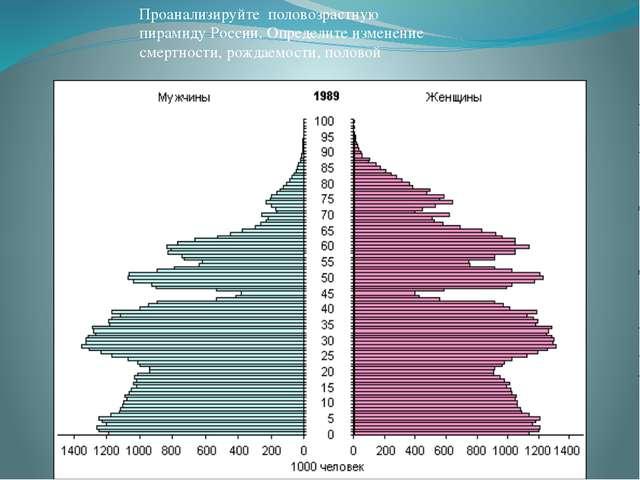 Проанализируйте половозрастную пирамиду России. Определите изменение смертнос...