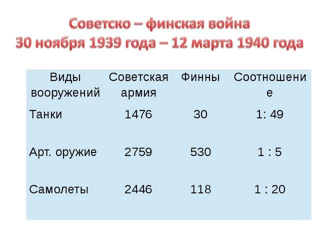 Виды вооружений Советская армия Финны Соотношение Танки 1476 30 1: 49 Арт. ор...