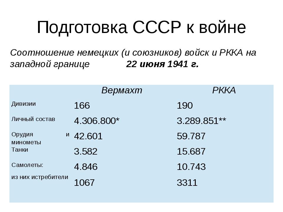 Подготовка СССР к войне Соотношение немецких (и союзников) войск и РККА на за...