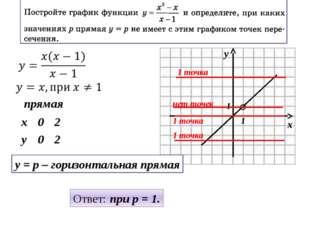 прямая y = p – горизонтальная прямая Ответ: при p = 1. 1 1 1 точка 1 точка 1