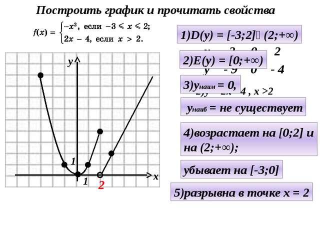 1)у = - х² , - 3≤ х ≤ 2 2)у = 2х - 4 , х >2 2 1)D(y) = [-3;2]ᴜ(2;+∞) 2)E(y) =...