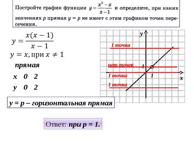 прямая y = p – горизонтальная прямая Ответ: при p = 1. 1 1 1 точка 1 точка 1...