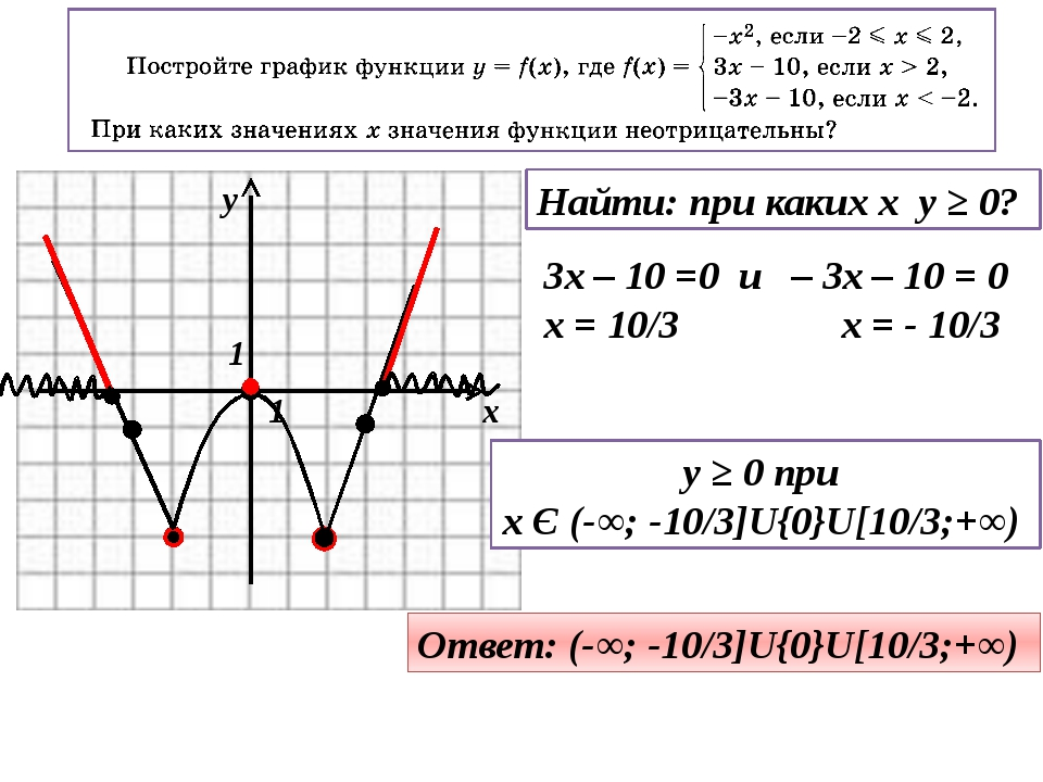Найти: при каких x y ≥ 0? 3x – 10 =0 и – 3x – 10 = 0 x = 10/3 x = - 10/3 y ≥...