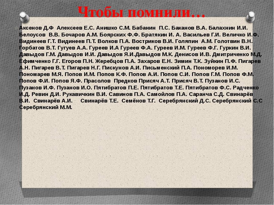 Чтобы помнили… Аксенов Д.Ф Алексеев Е.С. Анишко С.М. Бабанин П.С. Баканов В.А...