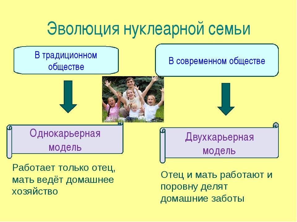 Эволюция нуклеарной семьи В традиционном обществе В современном обществе Одно...